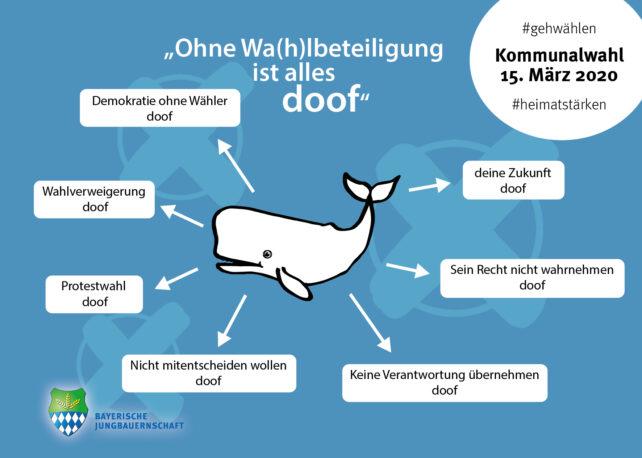 All about Kommunalwahl 2020 in Bayern. Briefwahl, Fristen, Wahlsystem.